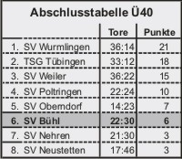 tabelle40_2011